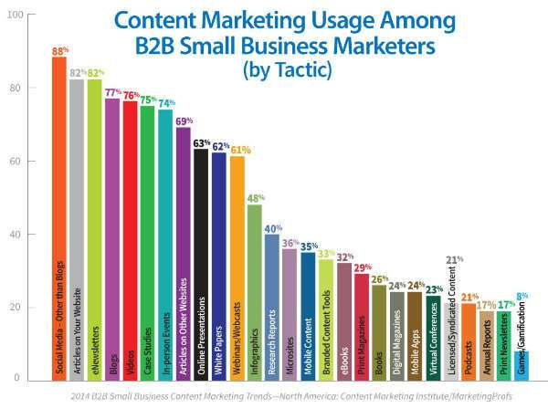 b2b-content-tactic-usage-among-small-biz