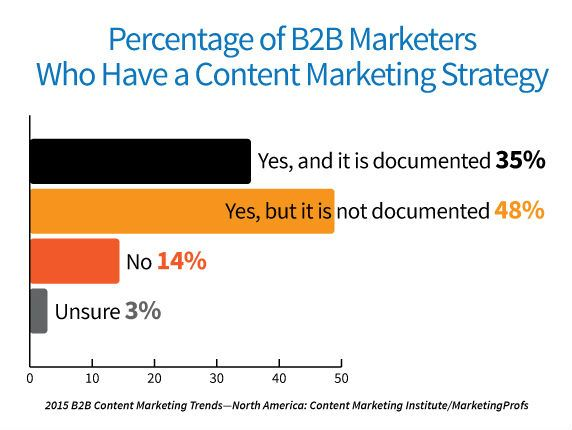 b2b-research-content-marketing-strategy