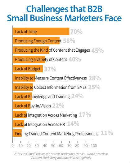 B2B-small-business-challenges