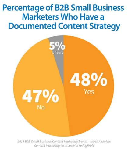 small-businss-Documented-content-Strategy