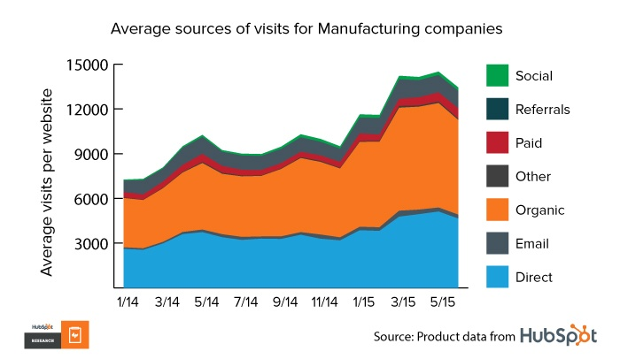 Sources-data9_manufacturing
